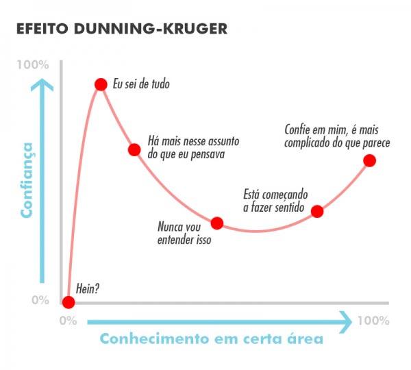 Efeito Dunning-Kruger: Por que os humanos são tão estúpidos? Psicologia & Comportamento psicologia comportamento ciências inteligência Figura do Slideshow #3
