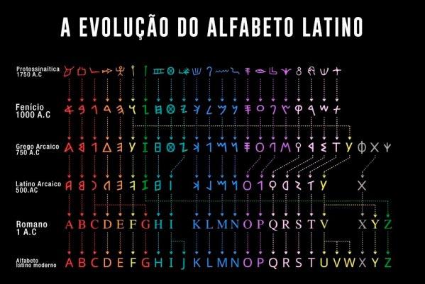 evolucao do alfabeto atraves de diversas culturas Figura do Slideshow #11